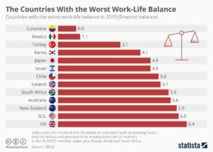 Schlechte Work-Life-Balance in Kolumbien