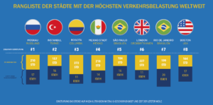 Rangliste der Städte mit der höchsten Verkehrsbelastung