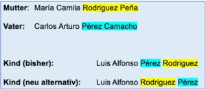 Beispiel Reihenfolge Nachnamen